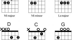 Guitare pour débutants : les 4 accords de base
